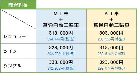 教習料金(普通車+二輪)